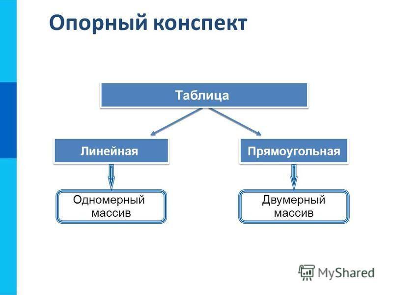 Прямоугольная Линейная Таблица Одномерный массив Двумерный массив Опорный конспект