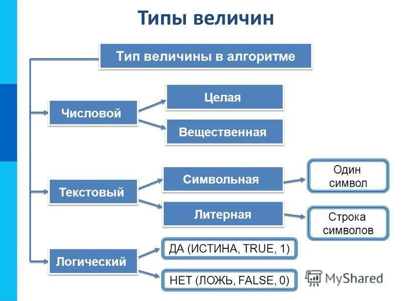 Целая Вещественная Тип величины в алгоритме Символьная Числовой Один символ Строка символов Текстовый ДА (ИСТИНА, TRUE, 1) НЕТ (ЛОЖЬ, FALSE, 0) Логический Литерная Типы величин