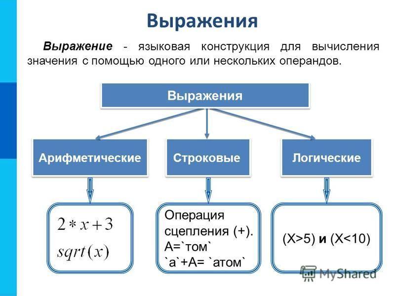 Выражения Выражение - языковая конструкция для вычисления значения с помощью одного или нескольких операндов. Логические Арифметические Строковые Выражения Операция сцепления (+). А=`том` `a`+А= `атом` (X>5) и (X<10)