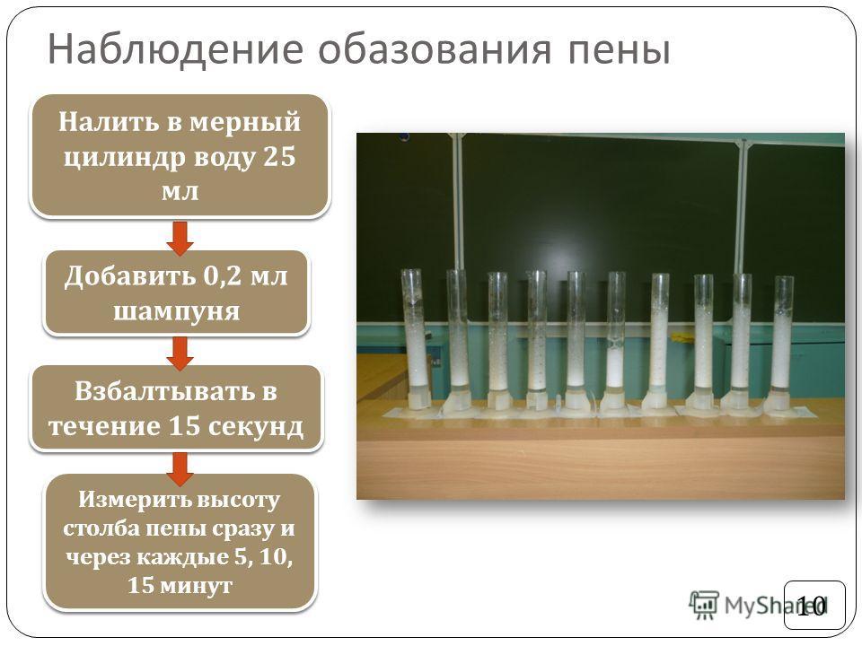 Наблюдение образования пены 10 Налить в мерный цилиндр воду 25 мл Добавить 0,2 мл шампуня Взбалтывать в течение 15 секунд Измерить высоту столба пены сразу и через каждые 5, 10, 15 минут