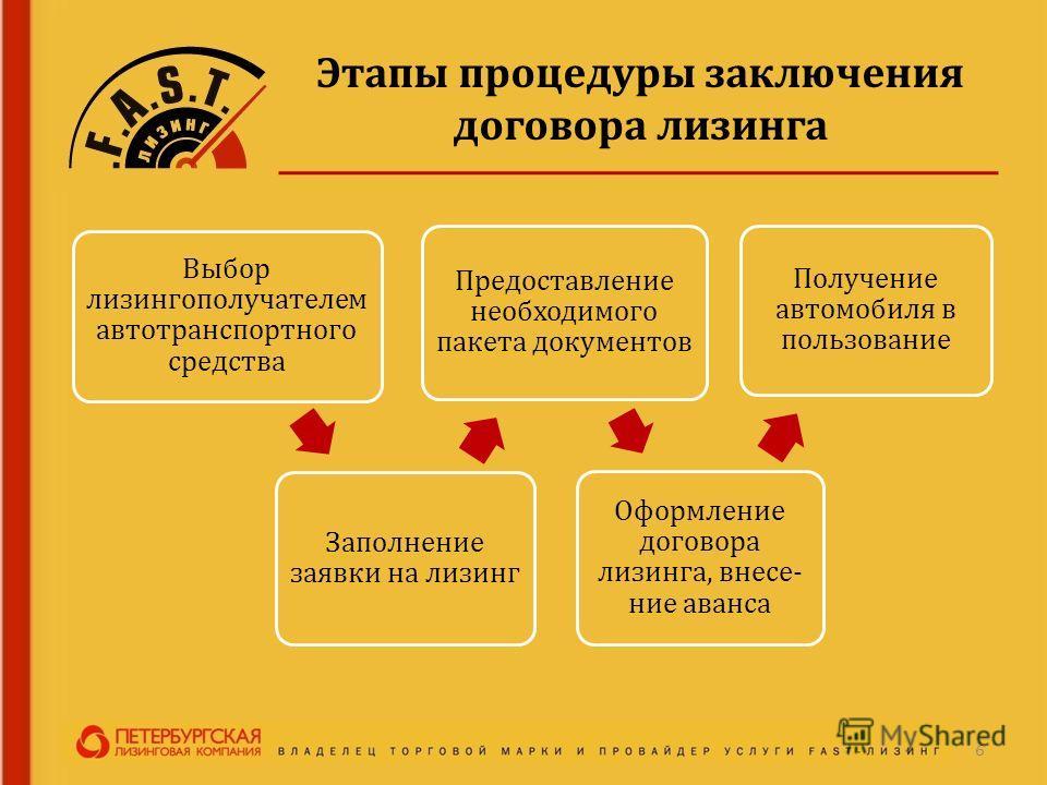 Этапы процедуры заключения договора лизинга 6 Выбор лизингополучателем автотранспортного средства Заполнение заявки на лизинг Предоставление необходимого пакета документов Оформление договора лизинга, внесение аванса Получение автомобиля в пользовани