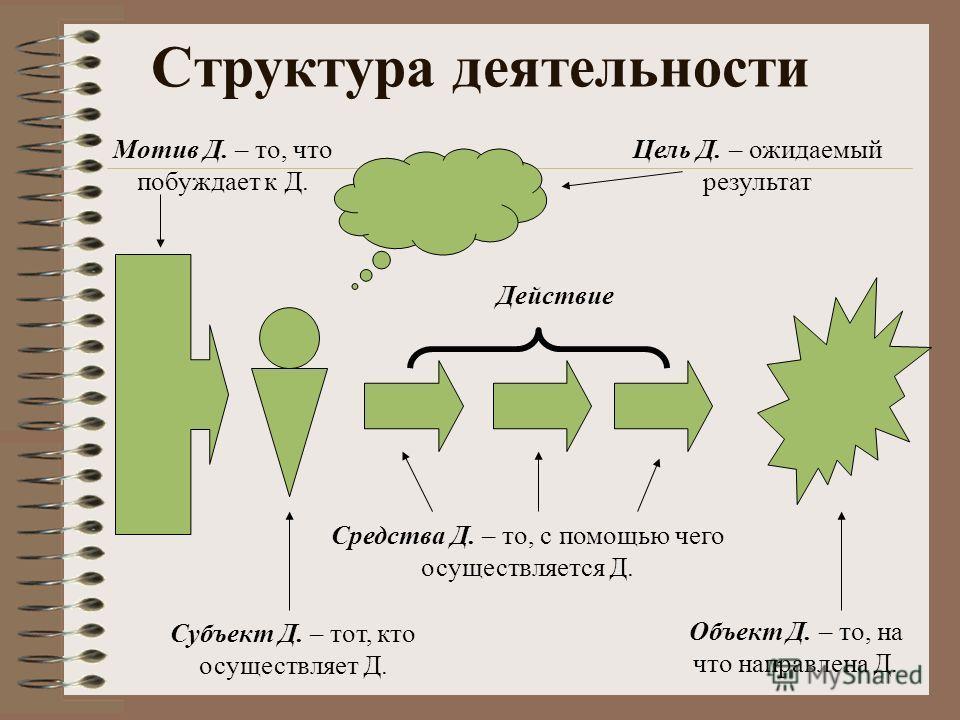 Структура деятельности Цель Д. – ожидаемый результат Объект Д. – то, на что направлена Д. Мотив Д. – то, что побуждает к Д. Субъект Д. – тот, кто осуществляет Д. Средства Д. – то, с помощью чего осуществляется Д. Действие