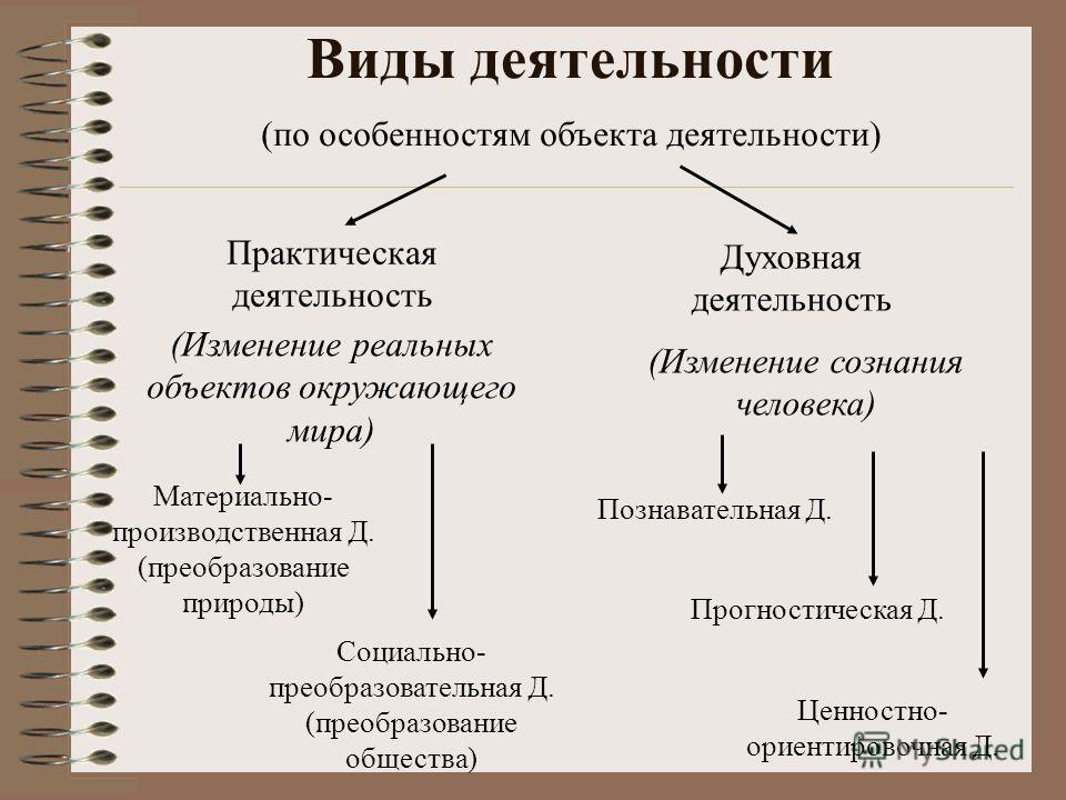 Виды деятельности Духовная деятельность (по особенностям объекта деятельности) Практическая деятельность (Изменение реальных объектов окружающего мира) (Изменение сознания человека) Материально- производственная Д. (преобразование природы) Социально-