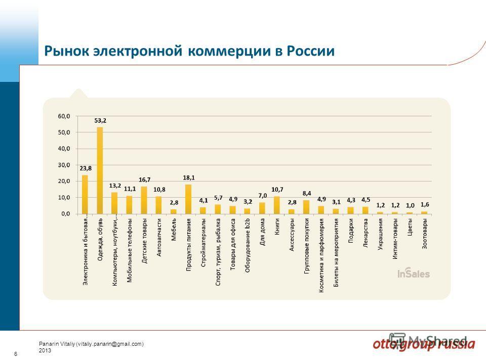 6 Panarin Vitaliy (vitaliy.panarin@gmail.com) 2013 Рынок электронной коммерции в России