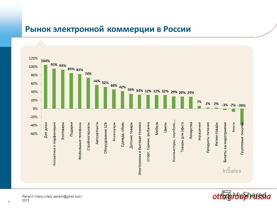 7 Panarin Vitaliy (vitaliy.panarin@gmail.com) 2013 Рынок электронной коммерции в России
