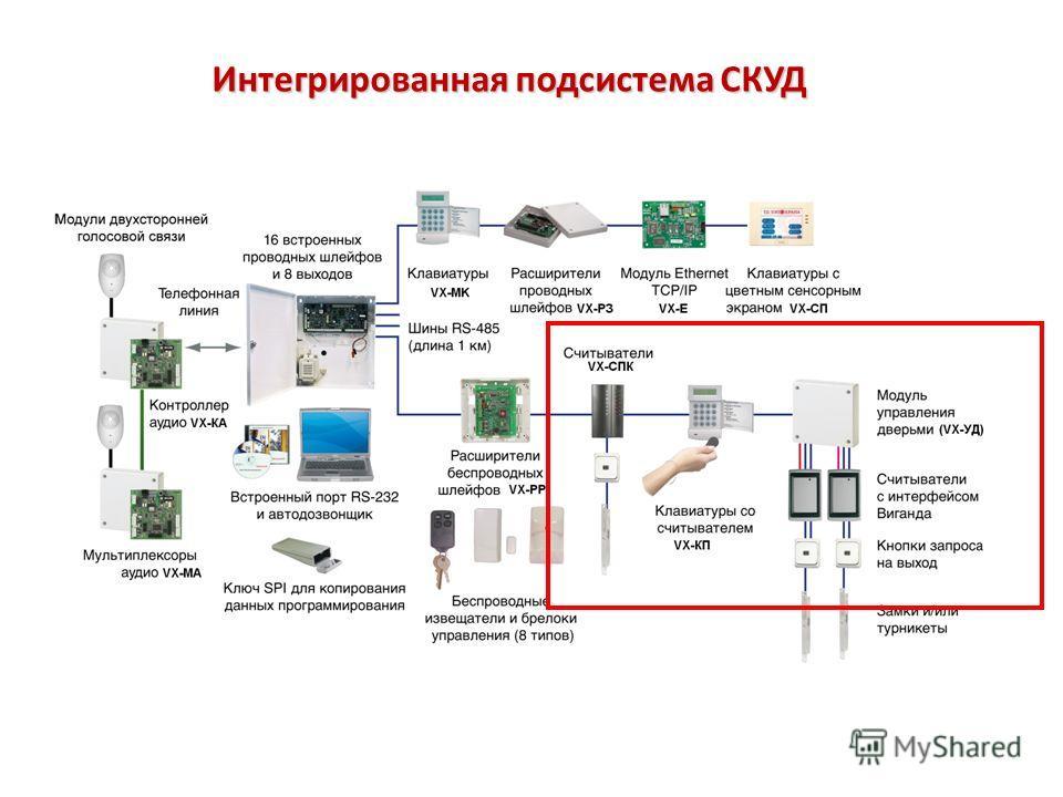 Интегрированная подсистема СКУД