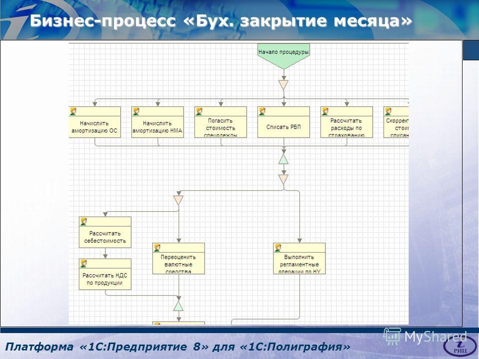 Платформа «1С:Предприятие 8» для «1С:Полиграфия» Бизнес-процесс «Бух. закрытие месяца»