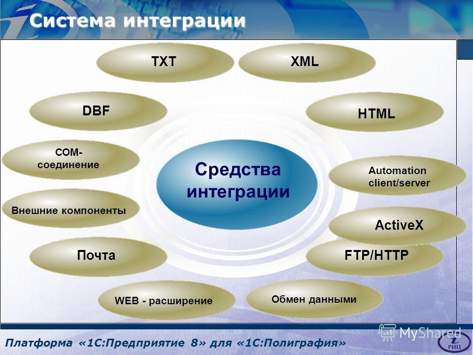 Платформа «1С:Предприятие 8» для «1С:Полиграфия» Средства интеграции DBF TXT Automation client/server WEB - расширение ActiveX HTML ПочтаFTP/HTTP XML Внешние компоненты СОМ- соединение Обмен данными Система интеграции