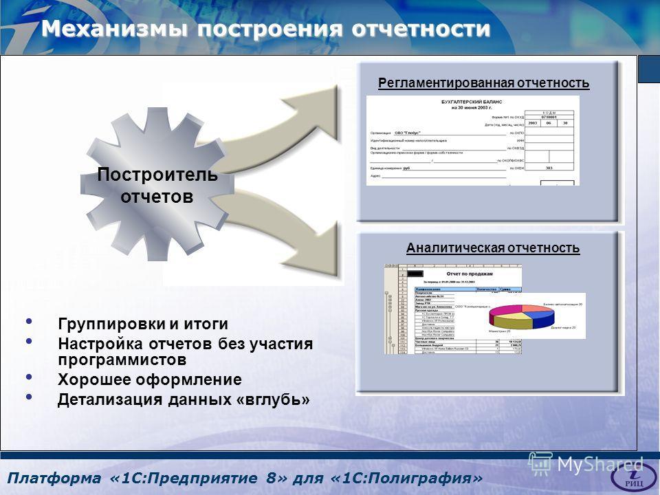 Платформа «1С:Предприятие 8» для «1С:Полиграфия» Группировки и итоги Настройка отчетов без участия программистов Хорошее оформление Детализация данных «вглубь» Регламентированная отчетность Аналитическая отчетность Построитель отчетов Механизмы постр