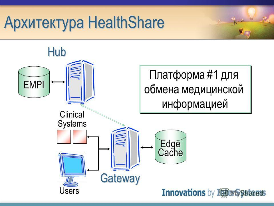 Архитектура HealthShare EMPI Hub Платформа #1 для обмена медицинской информацией Gateway Users Clinical Systems Edge Cache