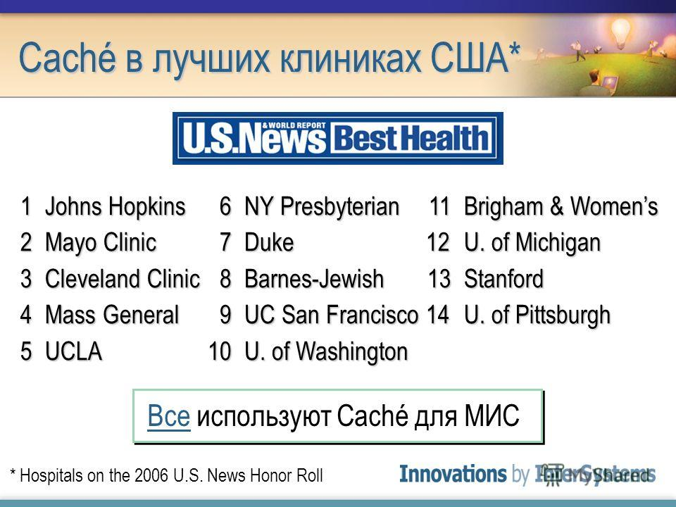 Caché в лучших клиниках США* 1Johns Hopkins 2Mayo Clinic 3Cleveland Clinic 4Mass General 5UCLA * Hospitals on the 2006 U.S. News Honor Roll 6NY Presbyterian 6NY Presbyterian 7Duke 7Duke 8Barnes-Jewish 9UC San Francisco 10U. of Washington 11Brigham &