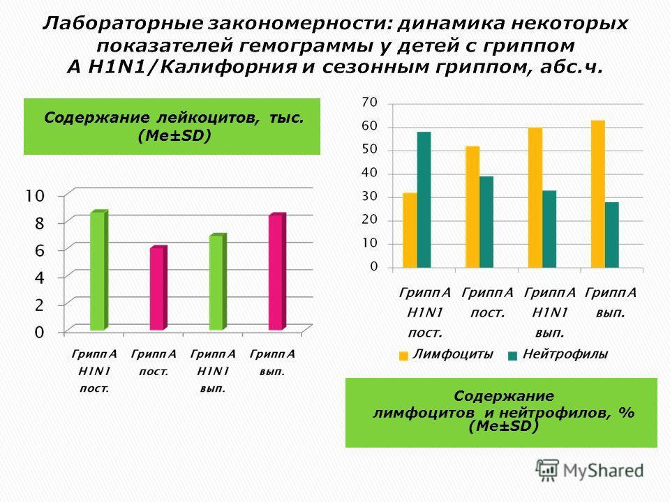 Содержание лейкоцитов, тыс. (Me±SD) Содержание лимфоцитов и нейтрофилов, % (Me±SD)