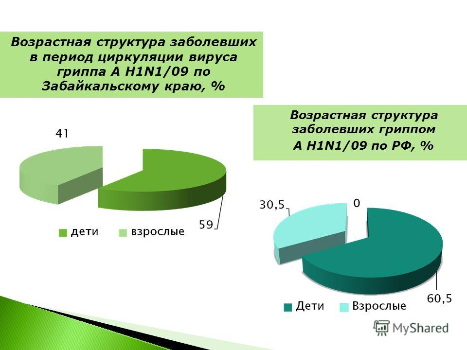 Возрастная структура заболевших в период циркуляции вируса гриппа А H1N1/09 по Забайкальскому краю, % Возрастная структура заболевших гриппом А H1N1/09 по РФ, %