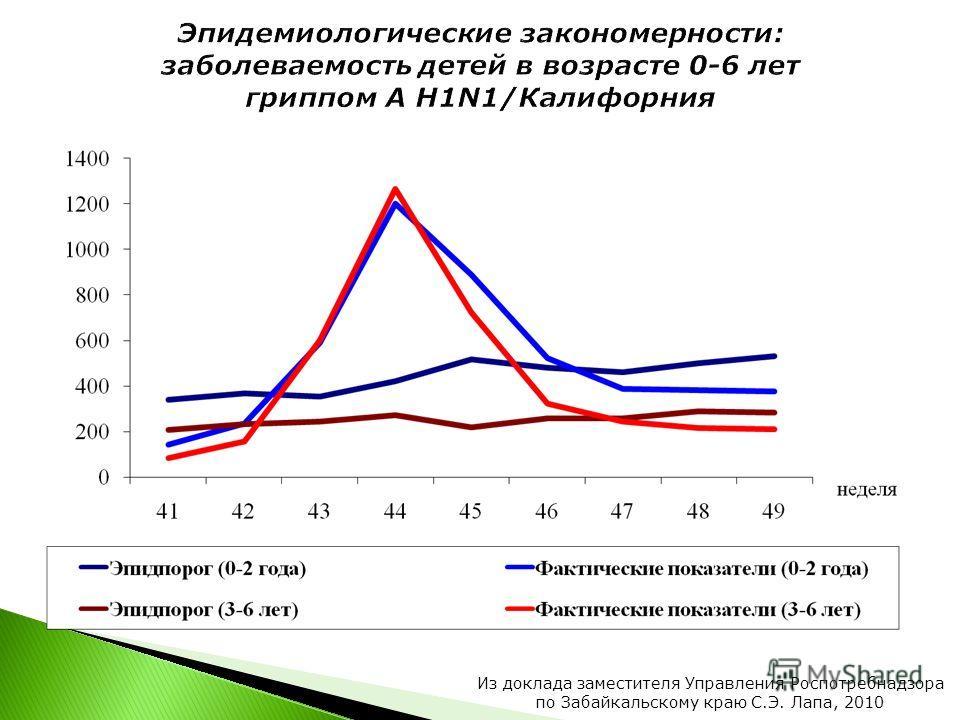 Из доклада заместителя Управления Роспотребнадзора по Забайкальскому краю С.Э. Лапа, 2010