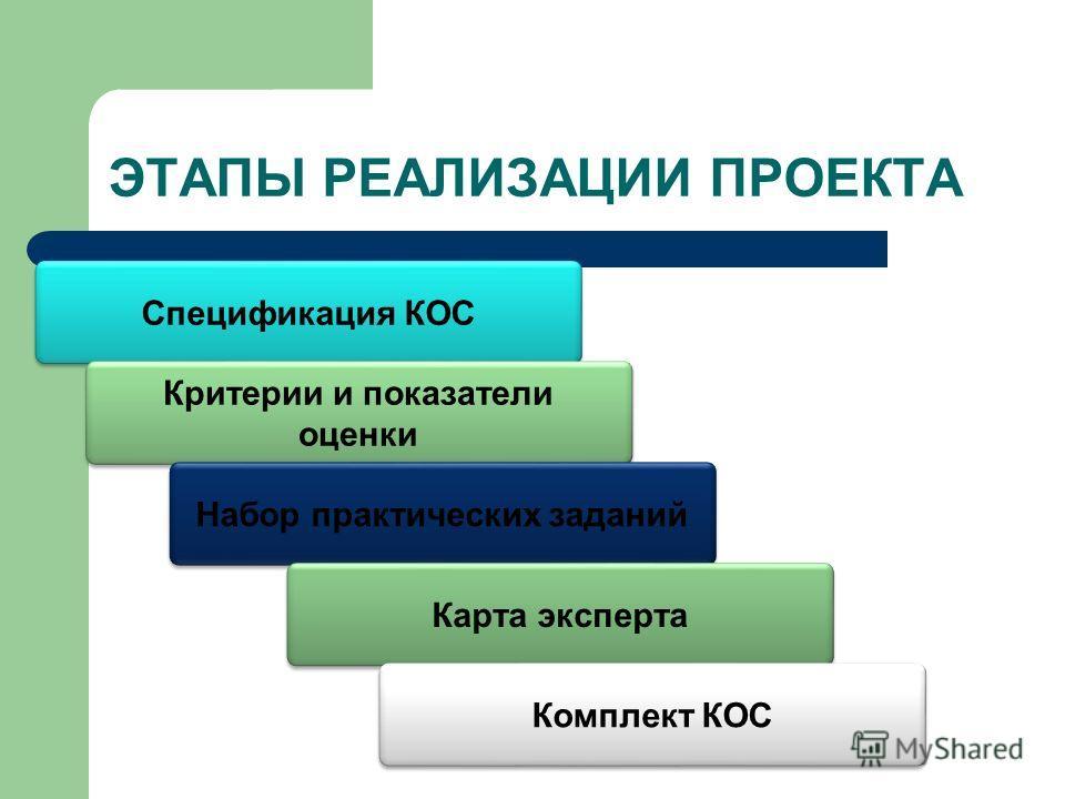 ЭТАПЫ РЕАЛИЗАЦИИ ПРОЕКТА Спецификация КОС Критерии и показатели оценки Критерии и показатели оценки Набор практических заданий Карта эксперта Комплект КОС