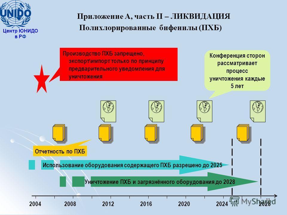 Производство ПХБ запрещено, экспорт\импорт только по принципу предварительного уведомления для уничтожения 2004200820122016202020242028 Отчетность по ПХБ Использование оборудования содержащего ПХБ разрешено до 2025 Уничтожение ПХБ и загрязнённого обо