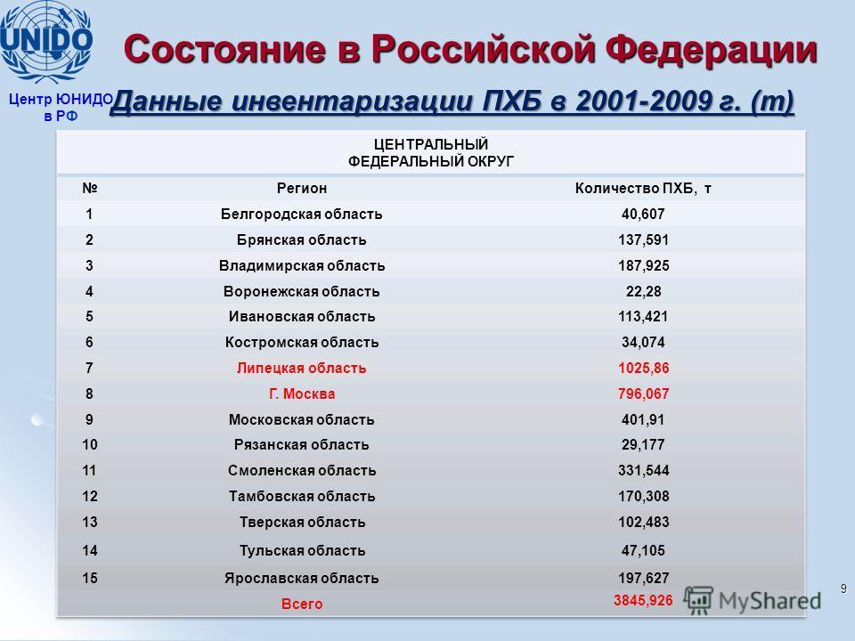 Состояние в Российской Федерации Данные инвентаризации ПХБ в 2001-2009 г. (т) 9 Центр ЮНИДО в РФ