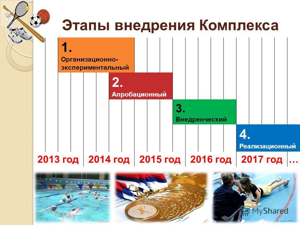 Этапы внедрения Комплекса 1. Организационно- экспериментальный 2. Апробационный 3. Внедренческий 4. Реализационный 2013 год 2014 год 2015 год 2016 год 2017 год…
