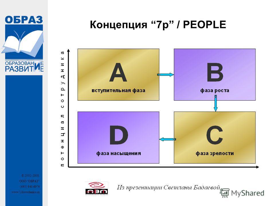 © 2002-2008, ООО ОБРАЗ (495) 940-6974 www.Udovichenko.ru Концепция 7p / PEOPLE