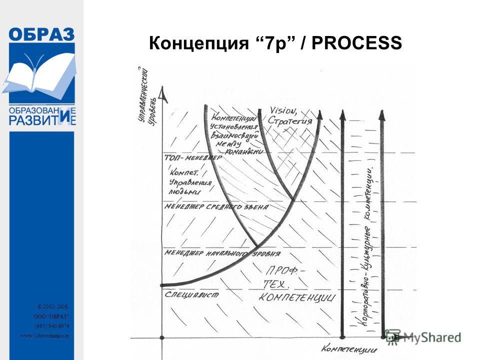 © 2002-2008, ООО ОБРАЗ (495) 940-6974 www.Udovichenko.ru Концепция 7p / PROCESS