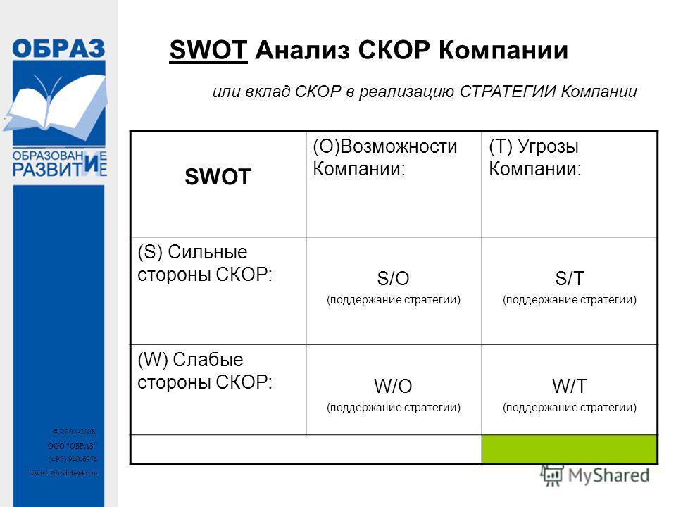© 2002-2008, ООО ОБРАЗ (495) 940-6974 www.Udovichenko.ru SWOT Анализ СКОР Компании SWOT (O)Возможности Компании: (T) Угрозы Компании: (S) Сильные стороны СКОР: S/O (поддержание стратегии) S/T (поддержание стратегии) (W) Слабые стороны СКОР: W/O (подд