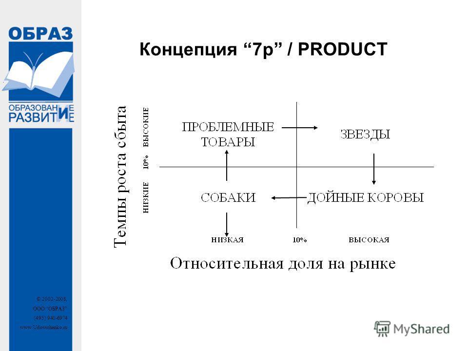 © 2002-2008, ООО ОБРАЗ (495) 940-6974 www.Udovichenko.ru Концепция 7p / PRODUCT