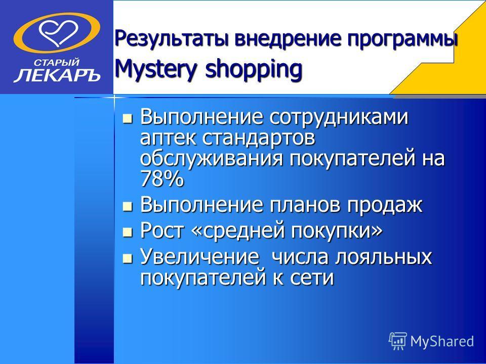 Результаты внедрение программы Mystery shopping Выполнение сотрудниками аптек стандартов обслуживания покупателей на 78% Выполнение сотрудниками аптек стандартов обслуживания покупателей на 78% Выполнение планов продаж Выполнение планов продаж Рост «