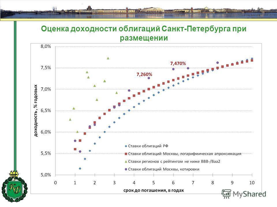 Оценка доходности облигаций Санкт-Петербурга при размещении