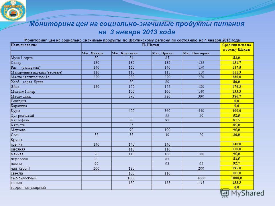 Мониторинг цен на социально-значимые продукты питания на 3 января 2013 года Мониторинг цен на социально значимые продукты по Шахтинскому региону по состоянию на 4 января 2013 года НаименованиеП. Шахан Средняя цена по поселку Шахан Маг. Янтарь Маг. Кр