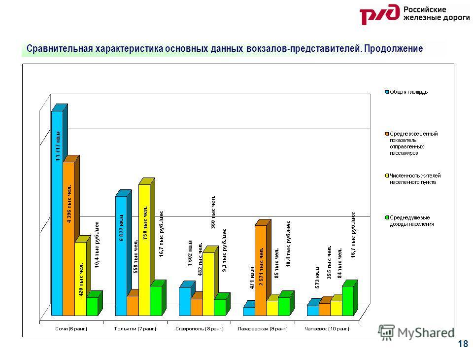 18 Сравнительная характеристика основных данных вокзалов-представителей. Продолжение