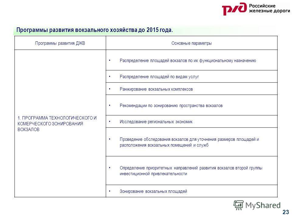 23 Программы развития вокзального хозяйства до 2015 года. Программы развития ДЖВОсновные параметры 1. ПРОГРАММА ТЕХНОЛОГИЧЕСКОГО И КОМЕРЧЕСКОГО ЗОНИРОВАНИЯ ВОКЗАЛОВ Распределение площадей вокзалов по их функциональному назначению Распределение площад