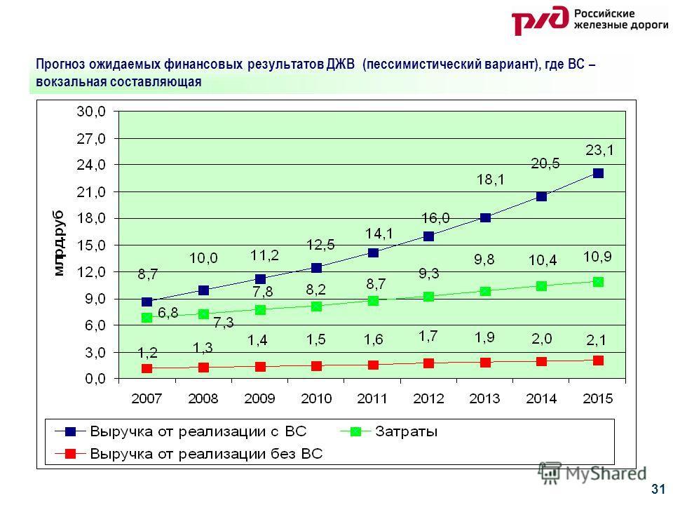 31 Прогноз ожидаемых финансовых результатов ДЖВ (пессимистический вариант), где ВС – вокзальная составляющая