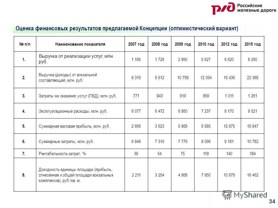 34 Оценка финансовых результатов предлагаемой Концепции (оптимистический вариант) п/п Наименование показателя 2007 год 2008 год 2009 год 2010 год 2012 год 2015 год 1. Выручка от реализации услуг, млн. руб. 1 1951 7262 8905 6276 6208 260 2. Выручка (д