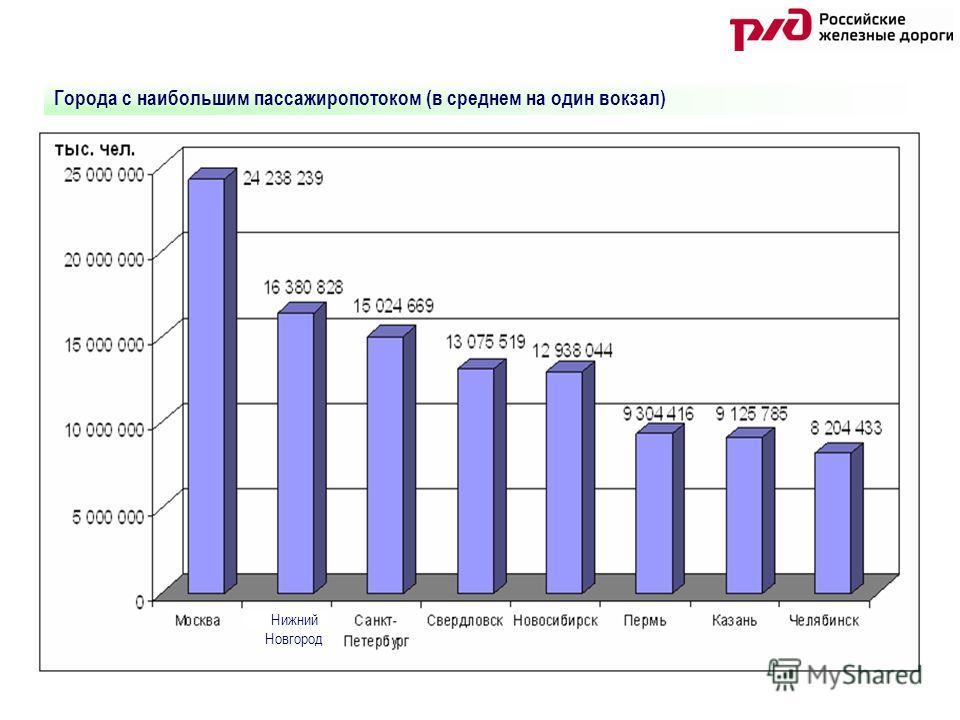 Города с наибольшим пассажиропотоком (в среднем на один вокзал) Нижний Новгород