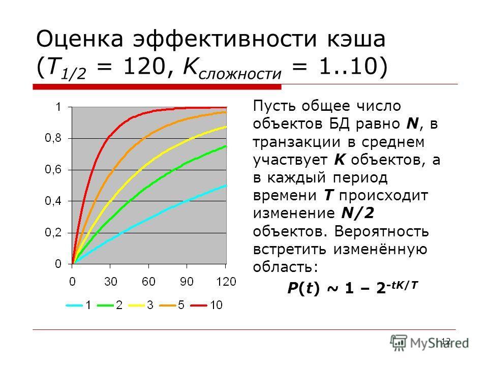 12 Оценка эффективности кэша (T 1/2 = 120, K сложности = 1..10) Пусть общее число объектов БД равно N, в транзакции в среднем участвует K объектов, а в каждый период времени T происходит изменение N/2 объектов. Вероятность встретить изменённую област