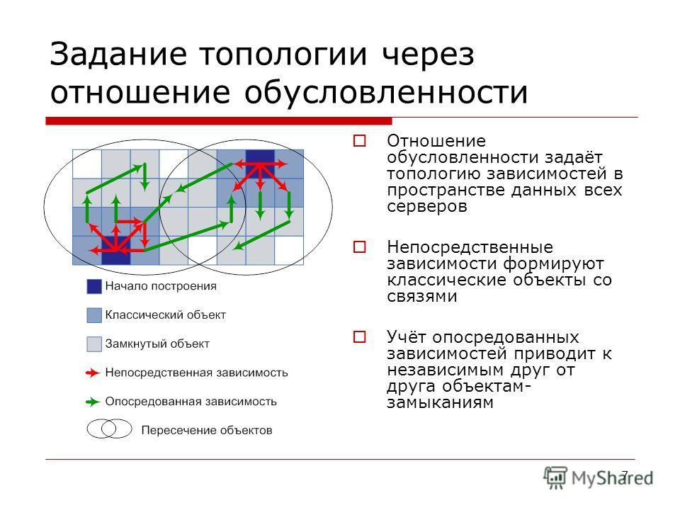 7 Задание топологии через отношение обусловленности Отношение обусловленности задаёт топологию зависимостей в пространстве данных всех серверов Непосредственные зависимости формируют классические объекты со связями Учёт опосредованных зависимостей пр