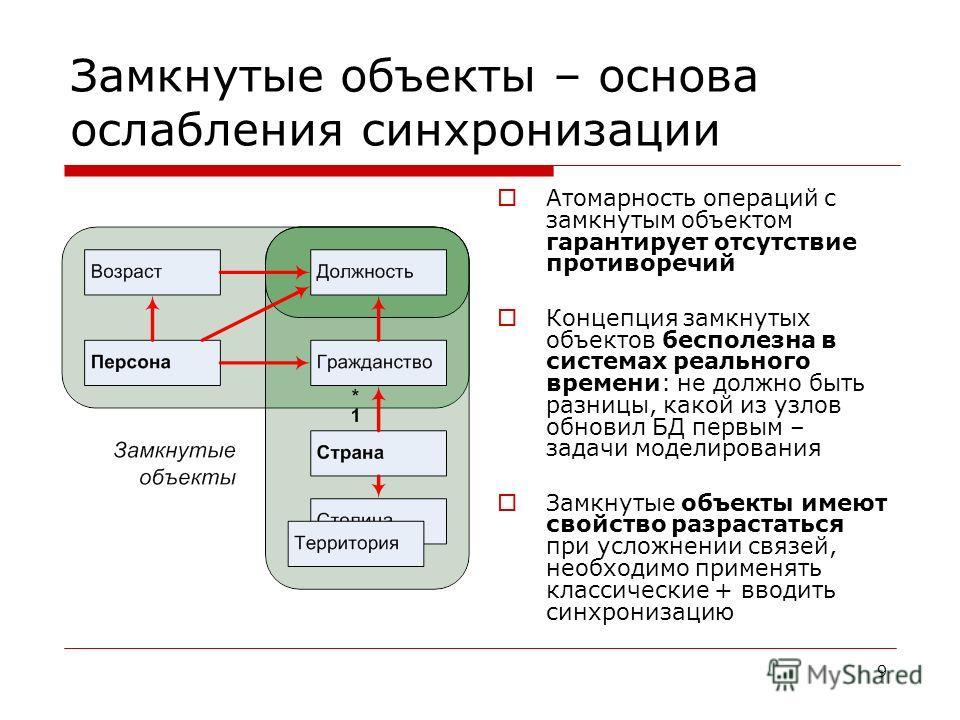 9 Замкнутые объекты – основа ослабления синхронизации Атомарность операций с замкнутым объектом гарантирует отсутствие противоречий Концепция замкнутых объектов бесполезна в системах реального времени: не должно быть разницы, какой из узлов обновил Б