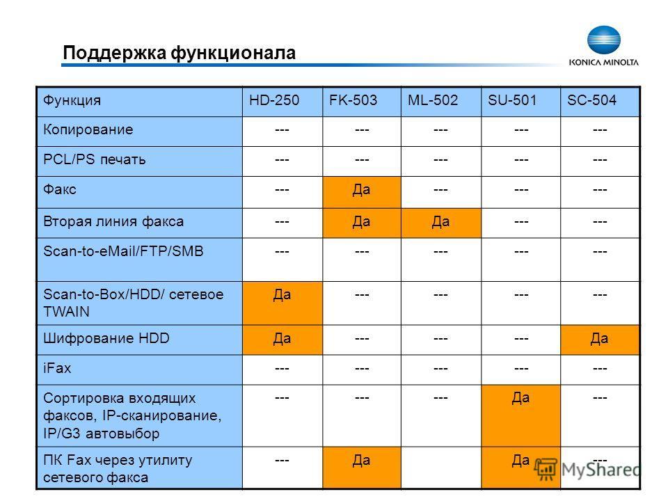Поддержка функционала ФункцияHD-250FK-503ML-502SU-501SC-504 Копирование--- PCL/PS печать--- Факс---Да--- Вторая линия факса---Да --- Scan-to-eMail/FTP/SMB--- Scan-to-Box/HDD/ сетевое TWAIN Да--- Шифрование HDDДа--- Да iFax--- Сортировка входящих факс