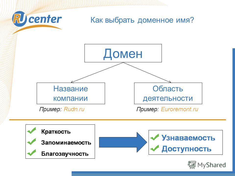 Как работает домен TEL? Как выбрать доменное имя? Домен Название компании Область деятельности Пример: Rudn.ru Пример: Euroremont.ru