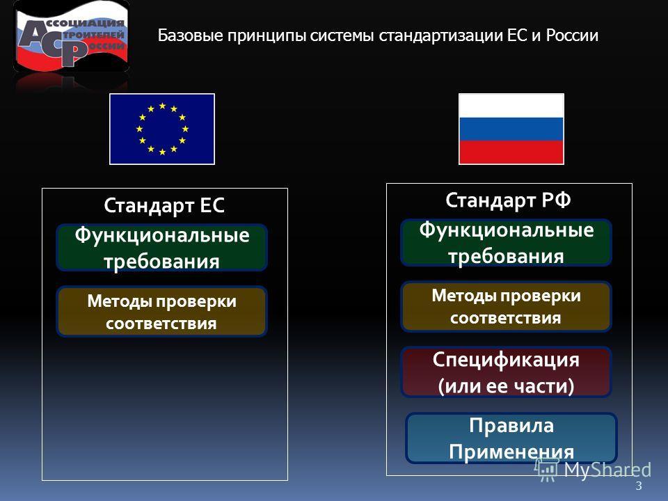 3 Базовые принципы системы стандартизации ЕС и России Функциональные требования Стандарт ЕС Методы проверки соответствия Стандарт РФ Правила Применения Функциональные требования Спецификация (или ее части)