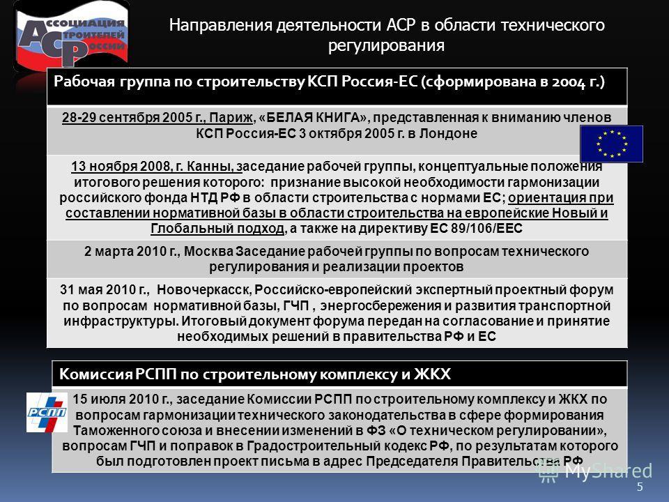5 Направления деятельности АСР в области технического регулирования Рабочая группа по строительству КСП Россия-ЕС (сформирована в 2004 г.) 28-29 сентября 2005 г., Париж, «БЕЛАЯ КНИГА», представленная к вниманию членов КСП Россия-ЕС 3 октября 2005 г.