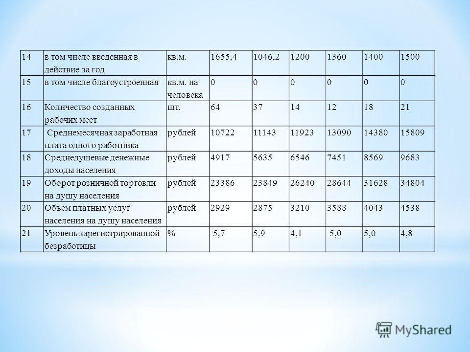 14 в том числе введенная в действие за год кв.м.1655,41046,21200136014001500 15 в том числе благоустроенная кв.м. на человека 000000 16 Количество созданных рабочих мест шт.643714121821 17 Среднемесячная заработная плата одного работника рублей 10722