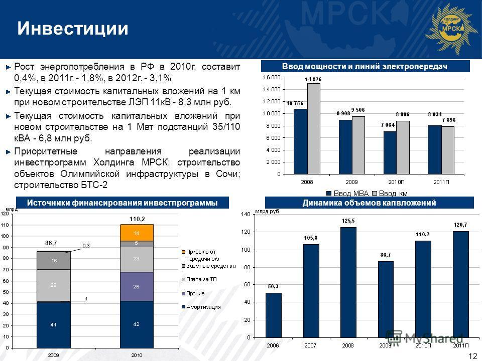 Инвестиции Динамика объемов капвложений Источники финансирования инвестпрограммы Рост энергопотребления в РФ в 2010 г. составит 0,4%, в 2011 г. - 1,8%, в 2012 г. - 3,1% Текущая стоимость капитальных вложений на 1 км при новом строительстве ЛЭП 11 кВ