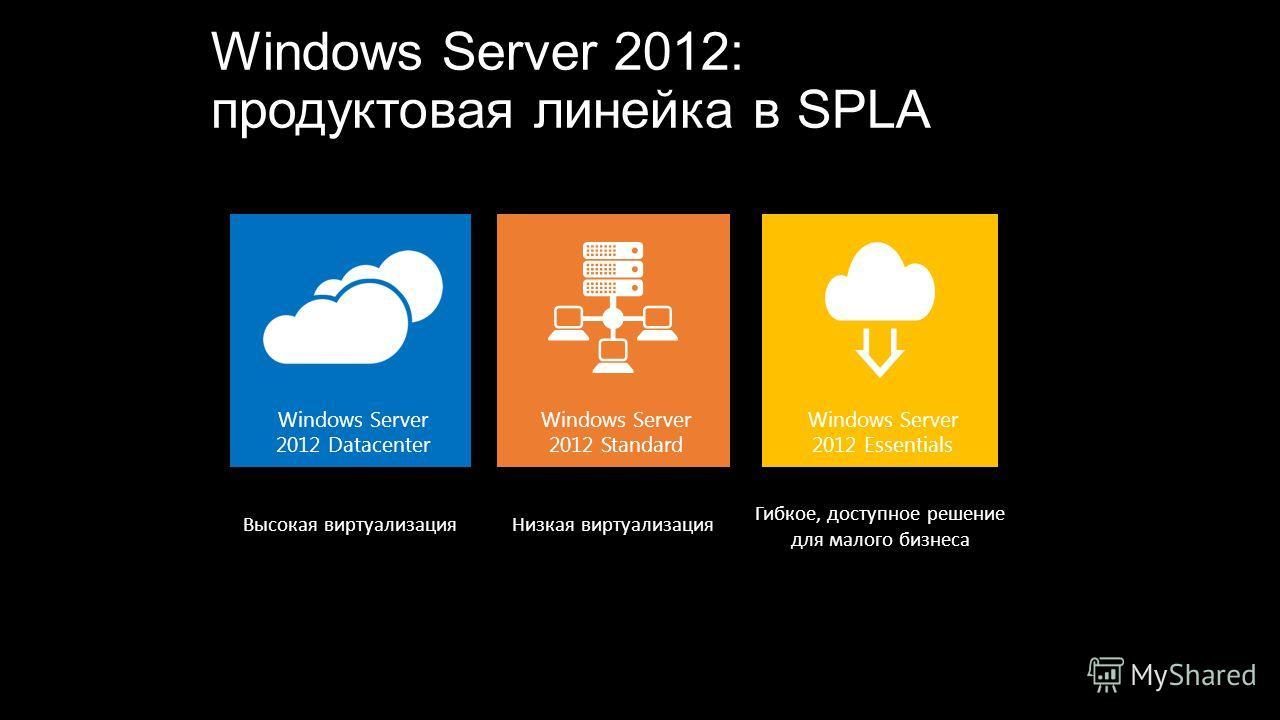 Windows Server 2012: продуктовая линейка в SPLA Гибкое, доступное решение для малого бизнеса Низкая виртуализация Высокая виртуализация Windows Server 2012 Essentials Windows Server 2012 Standard Windows Server 2012 Datacenter