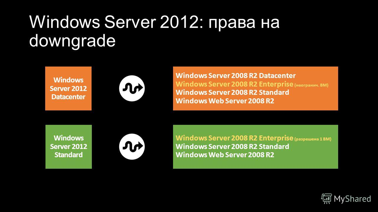 Windows Server 2012: права на downgrade Windows Server 2012 Datacenter Windows Server 2012 Standard Windows Server 2008 R2 Datacenter Windows Server 2008 R2 Enterprise (неогранич. ВМ) Windows Server 2008 R2 Standard Windows Web Server 2008 R2 Windows