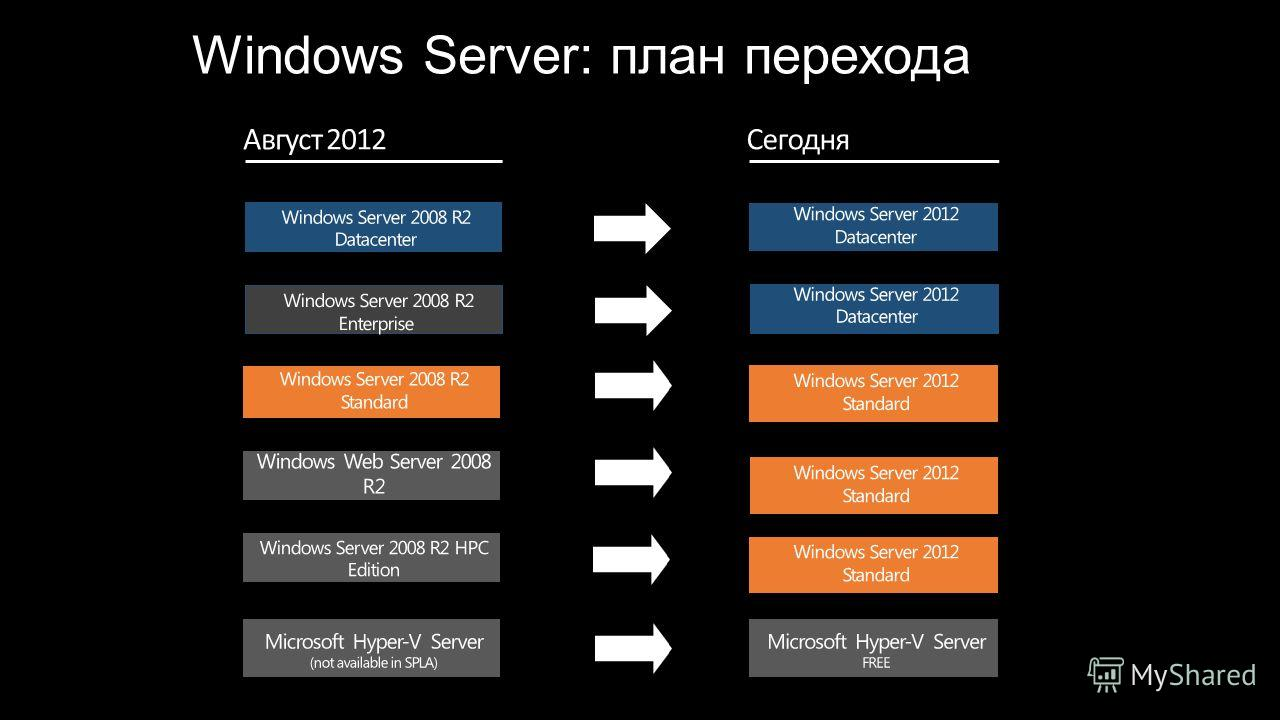 Windows Server: план перехода Август 2012 Сегодня