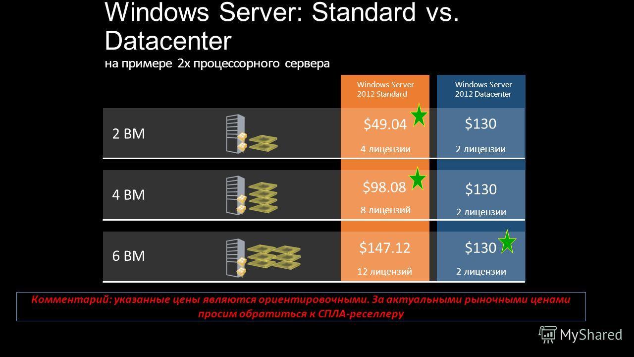 Windows Server: Standard vs. Datacenter на примере 2 х процессорного сервера 2 ВМ $49.04 $130 4 ВМ $98.08 6 ВМ $147.12 4 лицензии 2 лицензии 8 лицензий 12 лицензий $130 2 лицензии Windows Server 2012 Standard Windows Server 2012 Datacenter Комментари