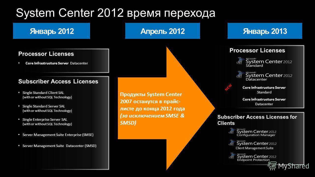 Core Infrastructure Server Standard Core Infrastructure Server Datacenter NEW Продукты System Center 2007 останутся в прайс- листе до конца 2012 года (за исключением SMSE & SMSD) System Center 2012 время перехода