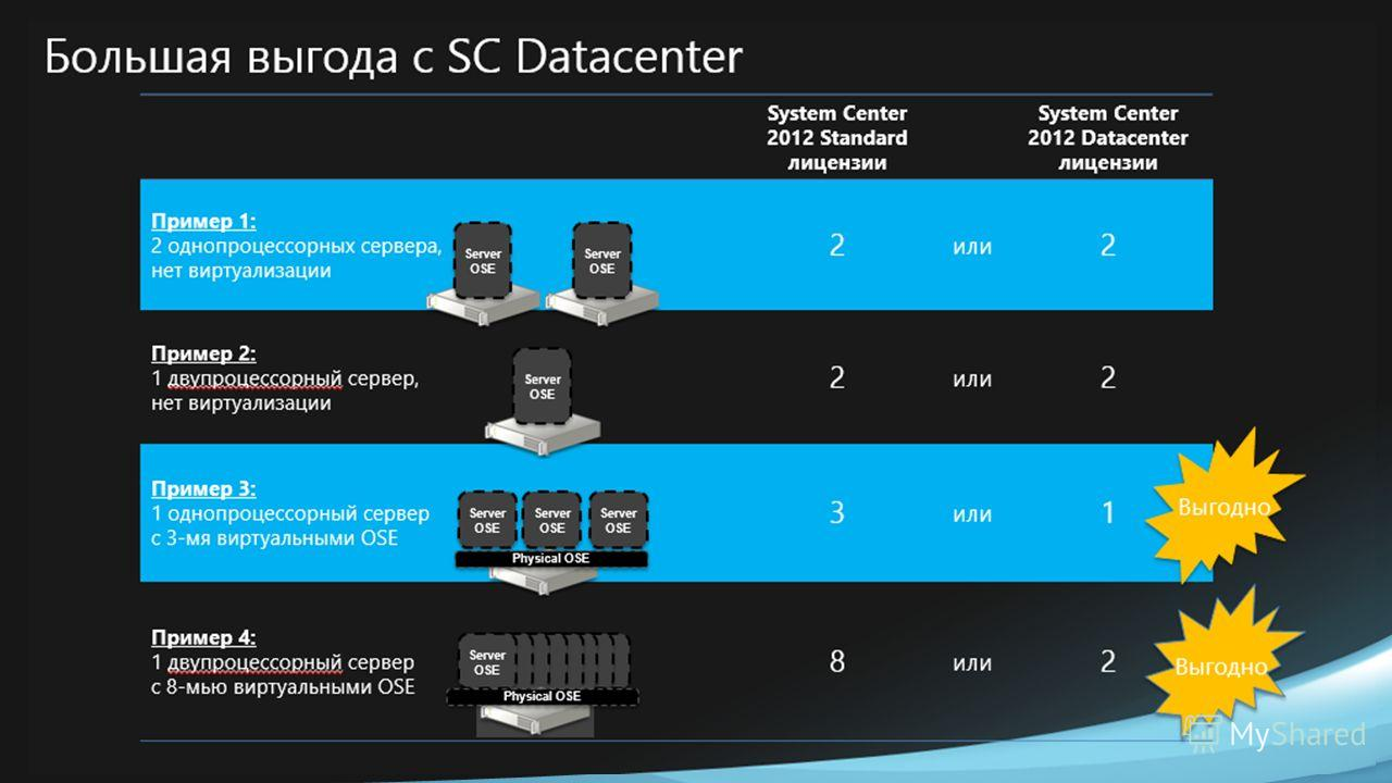 Datacenter Edition is the Best Value for Service Provider Clouds