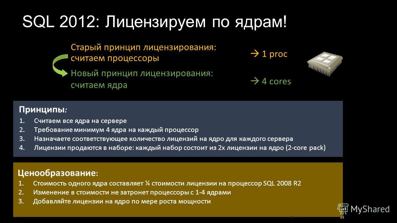 1. Стоимость одного ядра составляет ¼ стоимости лицензии на процессор SQL 2008 R2 2. Изменение в стоимости не затронет процессоры с 1-4 ядрами 3. Добавляйте лицензии на ядро по мере роста мощности 35 1. Считаем все ядра на сервере 2. Требование миним